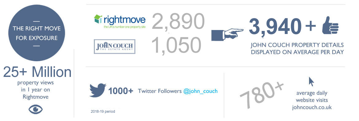 John Couch Rightmove Statistics